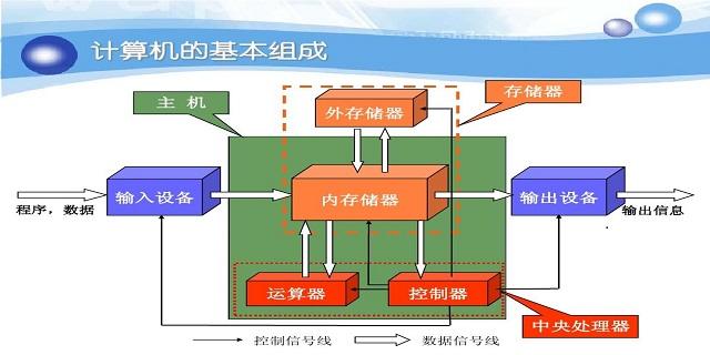 沛县个性化计算机软硬件及辅助设备市场价格