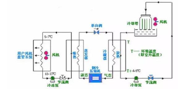无锡冷冻循环水系统设计加工