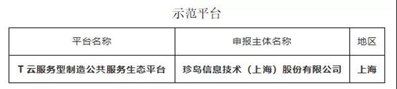 集团快讯 | 珍岛集团荣获国家工信部第三批服务型制造示范平台