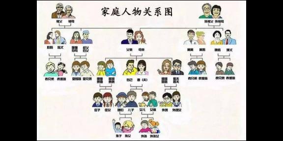 深圳市银联家庭关系大概是