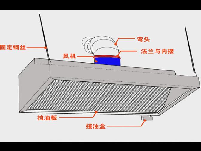 临沧商用不锈钢烟罩