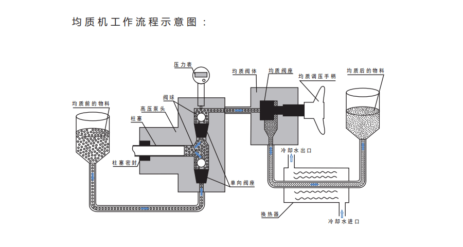 山东LHF高速分散均质机定制 贴心服务「 朗灏孚纳米科技供应」