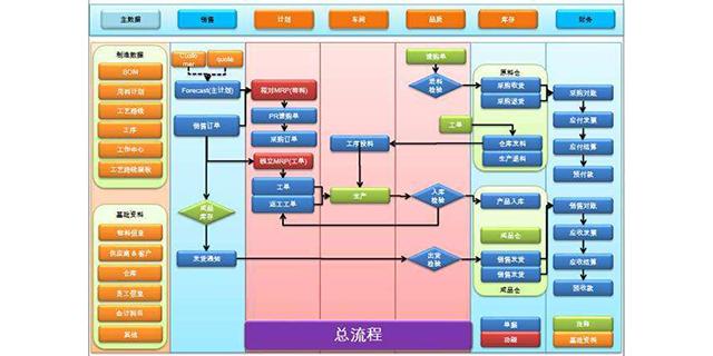溫州價格便宜的erp產品研發 歡迎來電「浙江立為信息科技供應」