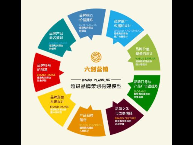 奉化區一站式企業營銷策劃咨詢報價 東晨品牌