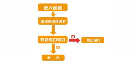 浙江口碑好通道管理按需定制 值得信賴「寧波云耀信息技術供應」