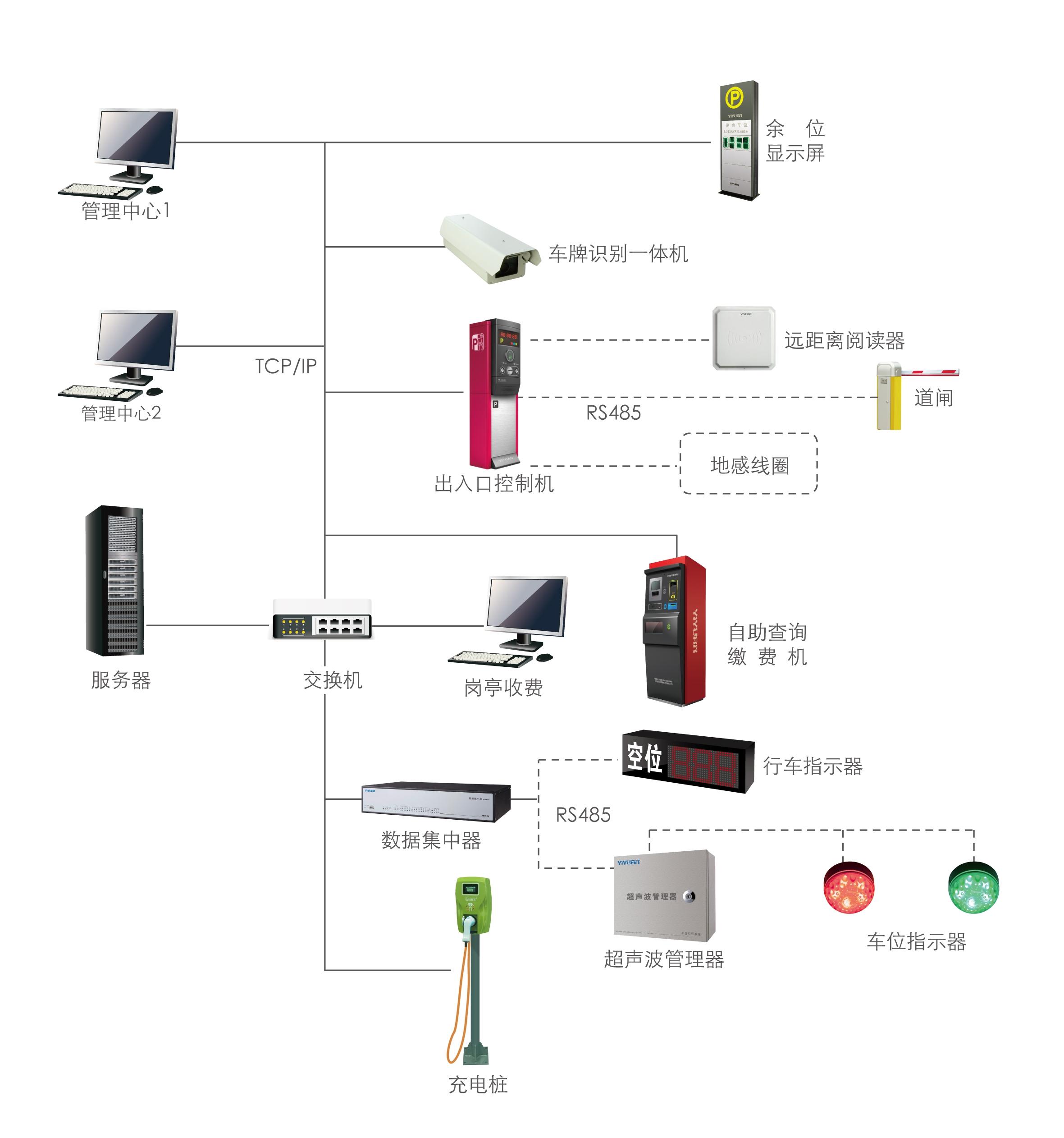 正规车场管理系统客户至上 服务为先「宁波云耀信息技术供应」