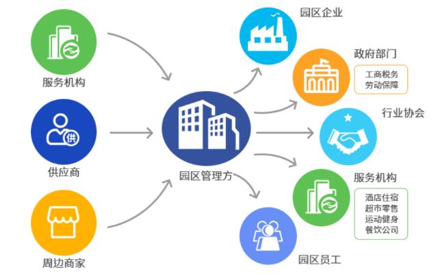 山东产业园区平台建设 真诚推荐「青岛创斯特科技供应」
