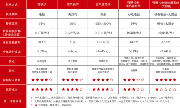 黑龙江太阳能储热生产厂家 服务为先「强野机械科技供应」