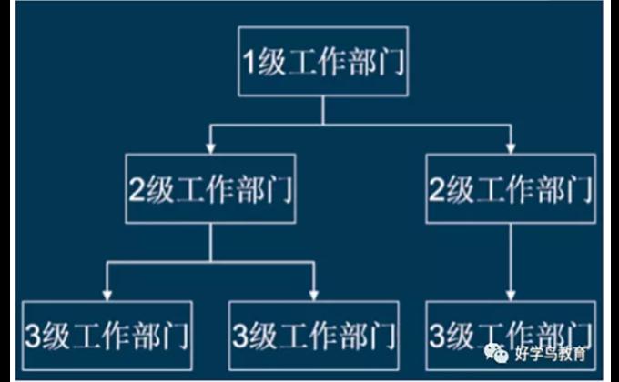 成都注册二级建造师考试费用 客户至上「 四川省好学鸟教育科技供应」