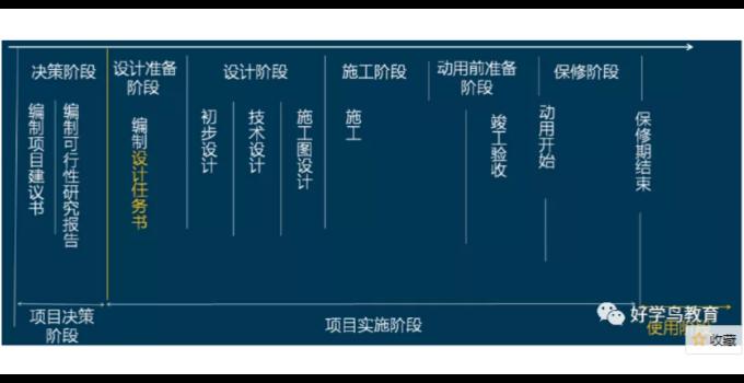 注册二级建造师报名专业「 四川省好学鸟教育科技供应」