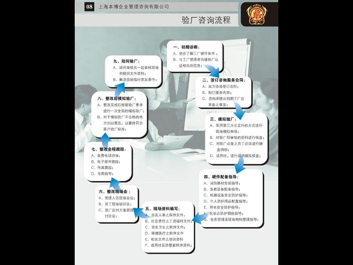 安徽聯合利華驗廠輔導機構 上海本博企業管理供應