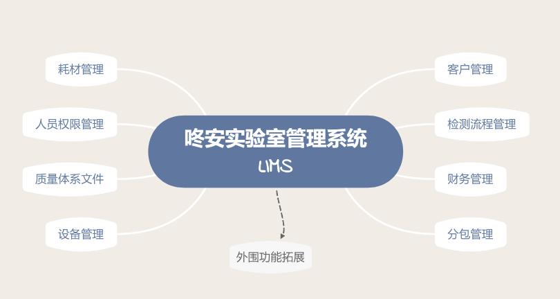 上海實驗室藥品管理軟件研發企業 創新服務「上海咚安智能科技供應」