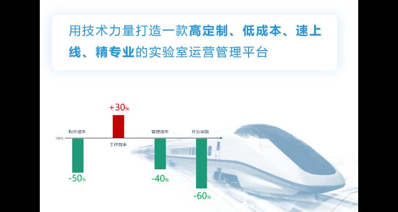 上海实验室资料管理软件有哪些品牌,实验室管理软件