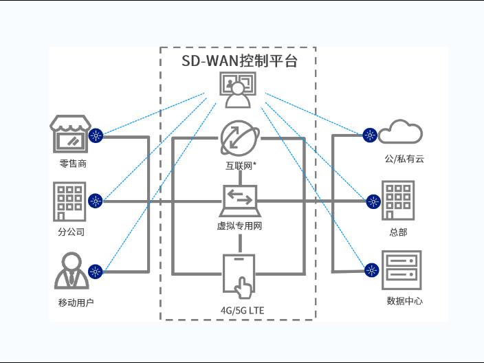 杭州數據無線傳輸哪家正規 誠信為本「上海而邁網絡信息科技供應」