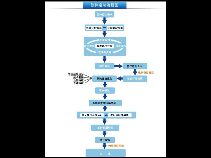 吉林综合软件定制监控,软件定制
