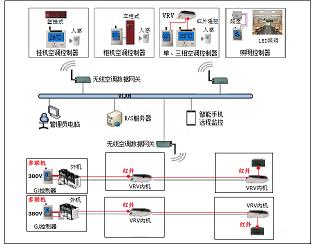 w88win节能系统