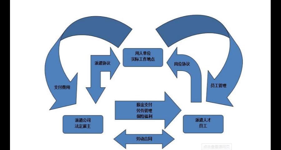 北京管理劳务派遣用户体验
