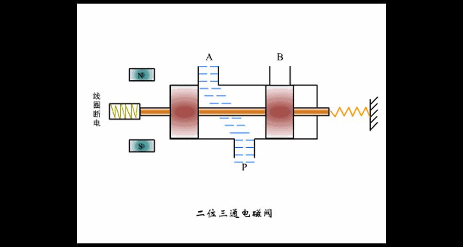 贵州CT6防爆电磁阀采购哪家好 和谐共赢 上海派力防爆科技供应