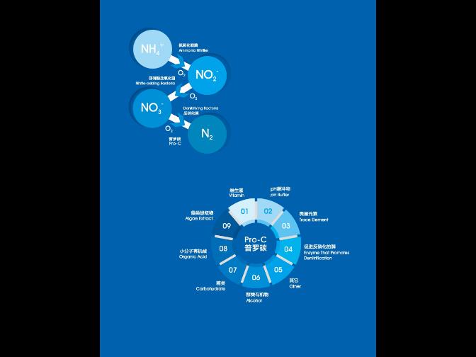 天津污水处理氮源碳源 诚信互利 普罗生物技术供应