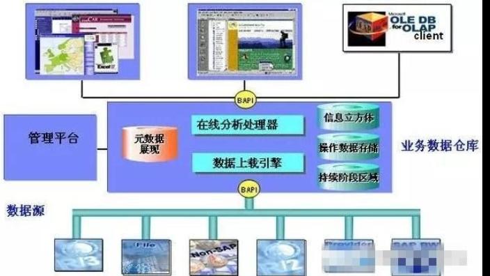 舟山SAP咨询热线