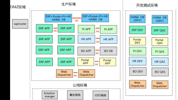 常州专注SAP开发服务