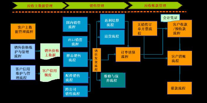 温州SAPS4 cloud