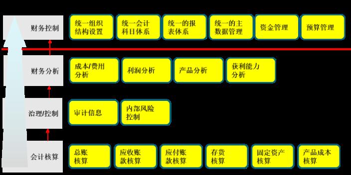 宁波SAP技术服务