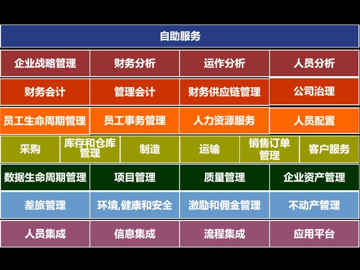 绍兴专业SAPS4 hana ERP