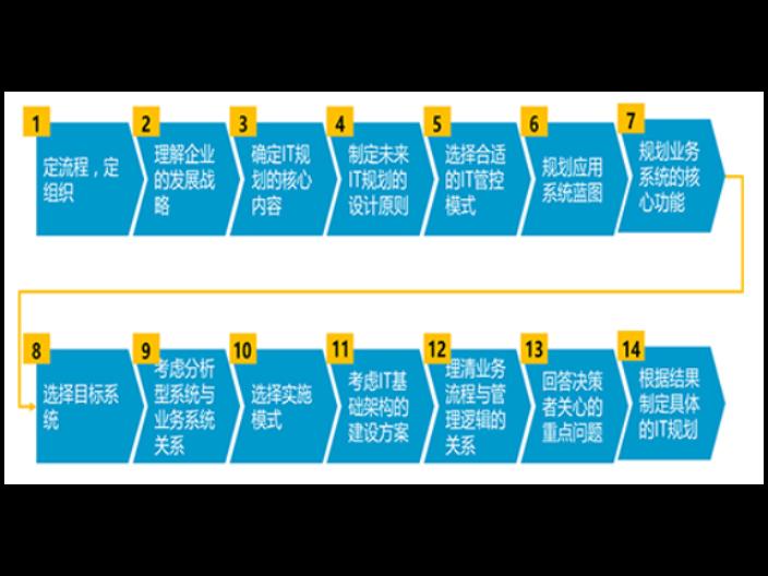 连云港SAP咨询服务