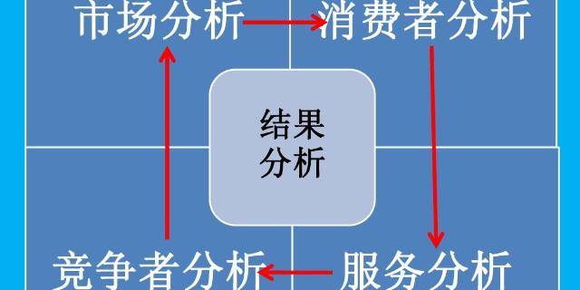 井陉矿区网络企业管理咨询价格走势