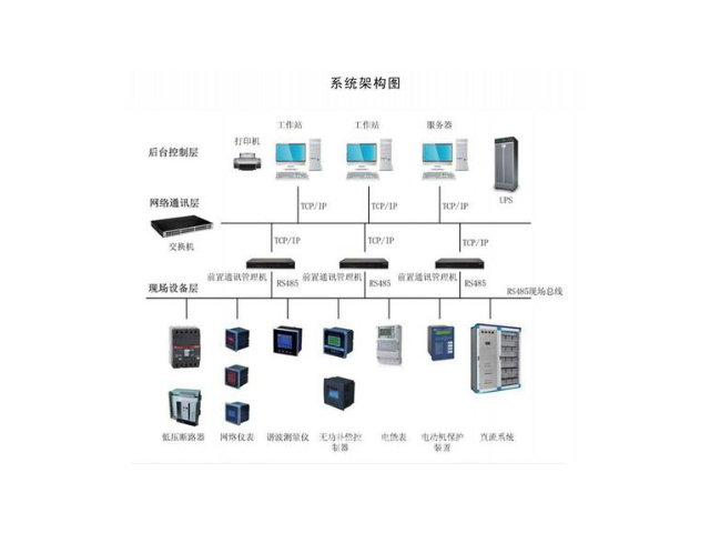 武汉嵌入式电力监控系统厂家推荐,电力监控系统