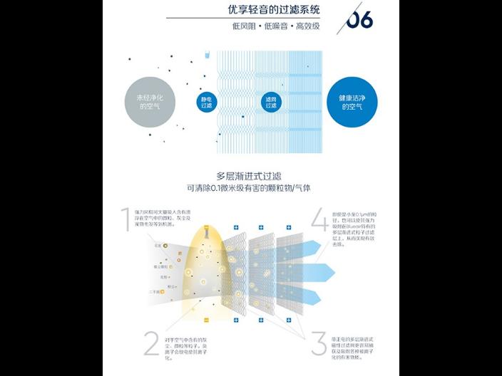 租用家用空气净化器平台 欢迎来电「上海文贸办公设备供应」