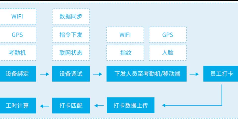 简易考勤系统「上海喔趣信息科技供应」