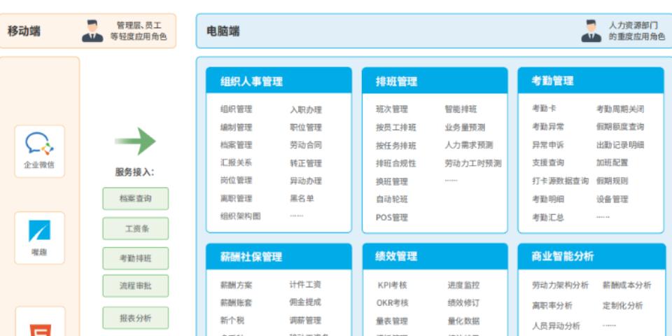 河南省hr管理软件