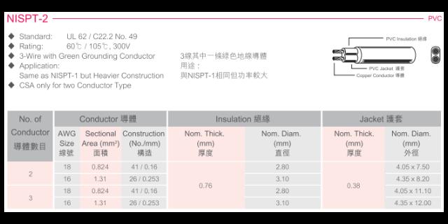 金华矿物质绝电线电缆代理商 和谐共赢「上海苋聚电线电缆供应」