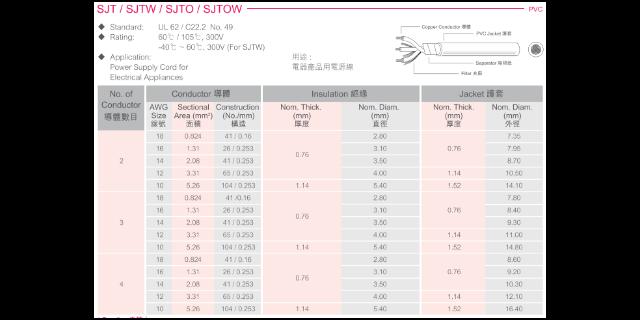 上海信号电线电缆供应商 信息推荐「上海苋聚电线电缆供应」