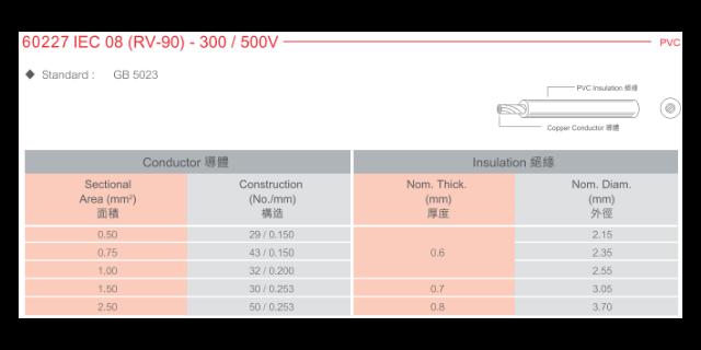 镇江国标电线电缆直销 和谐共赢「上海苋聚电线电缆供应」