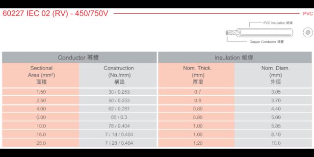 鎮江電腦電線電纜報價 和諧共贏「上海莧聚電線電纜供應」