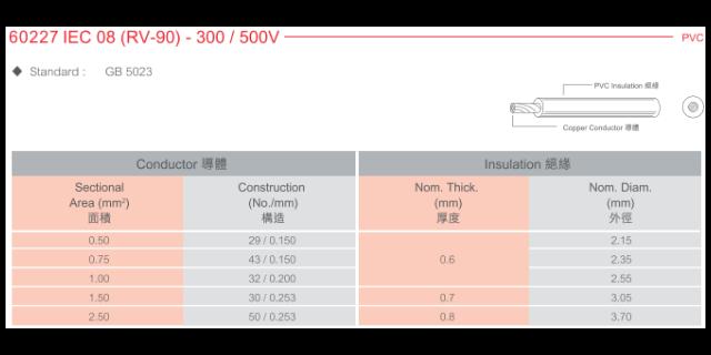 芜湖德标电源插头 和谐共赢「上海苋聚电线电缆供应」