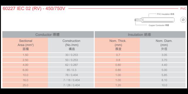長寧區室外防水電源插頭銷售 創新服務「上海莧聚電線電纜供應」