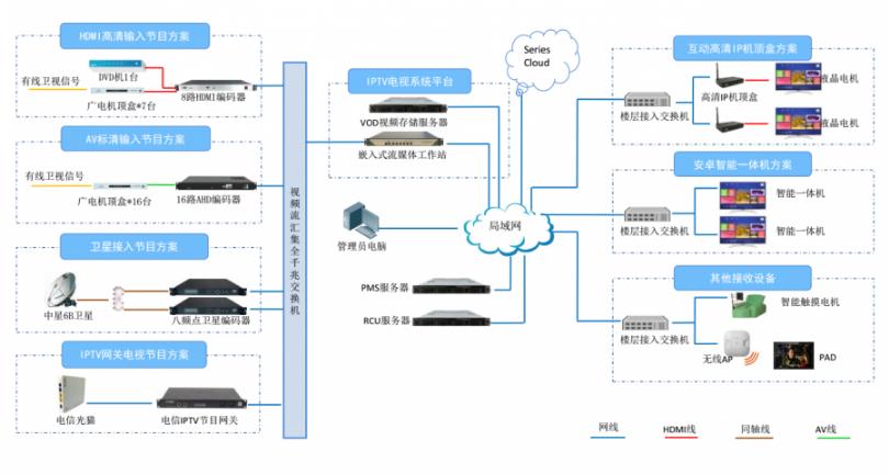北京有线电视系统方案 客户至上 上海熊贝信息技术供应