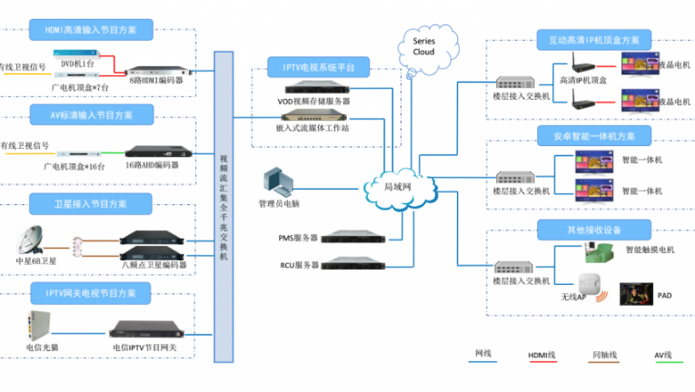 天津宾馆旅馆电视系统 诚信为本 上海熊贝信息技术供应