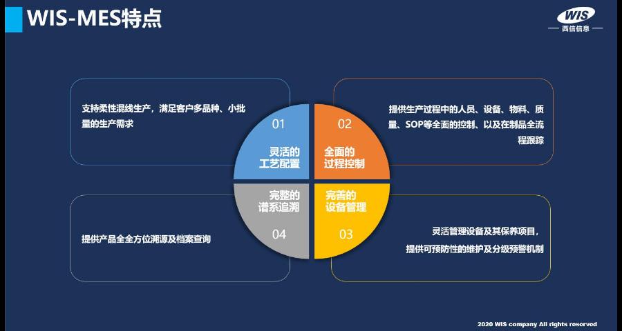 生產制造執行管理系統費用 有口皆碑「上海西信信息科技供應」