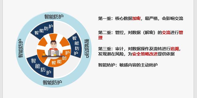 上海GAR-T药品追溯系统解决方案定制「上海携远信息供应」
