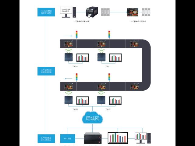 RFID 智能追踪方案价格 服务至上「上海珍实信息技术供应」