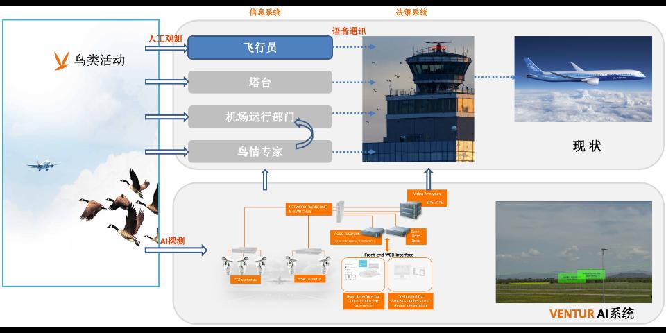 石家莊上海思捷科技鳥情探測系統聯系方式