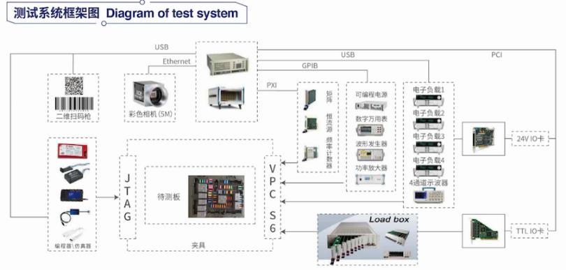 车内BCM智能保险丝盒成品测试仪出厂价 苏州市德智电子供应