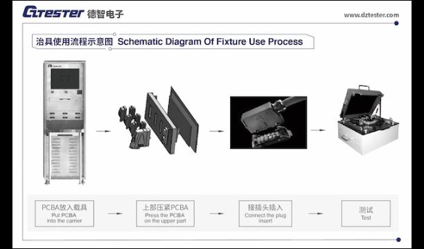 研发BCM智能保险丝盒成品测试设备是什么 苏州市德智电子供应