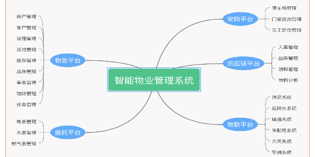 天津智慧园区设备设施管理 欢迎咨询 苏州国网电子科技供应