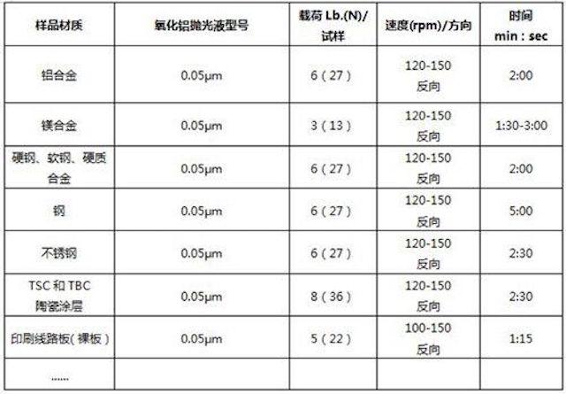 深圳氧化硅陶瓷抛光液 客户至上「豪麦供」